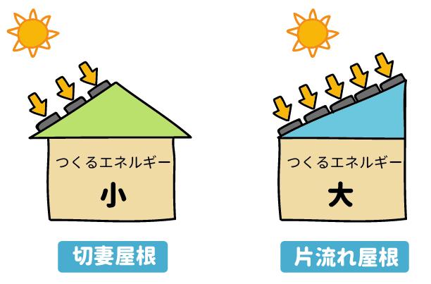 屋根の形状別に見たエネルギー量の比較