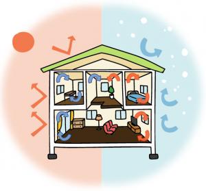 「夏涼しく冬は暖かい家」は何が違う?一年中快適な家づくり【パッシブハウス】の画像