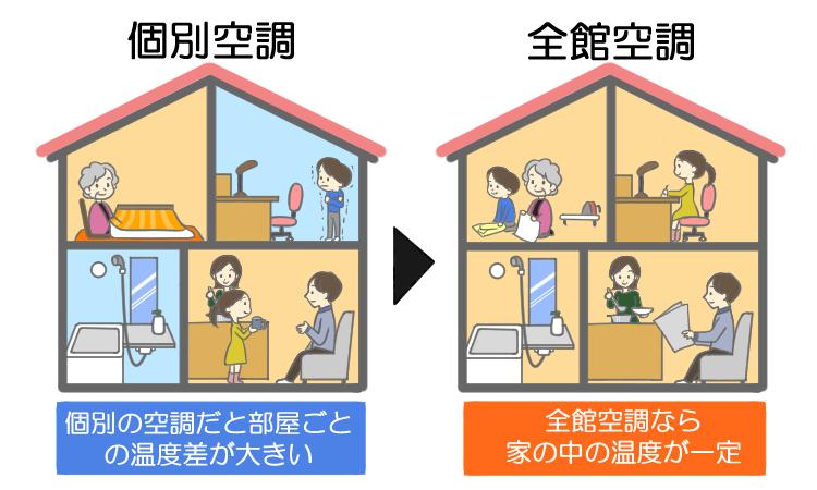 個別空調と全館空調比較