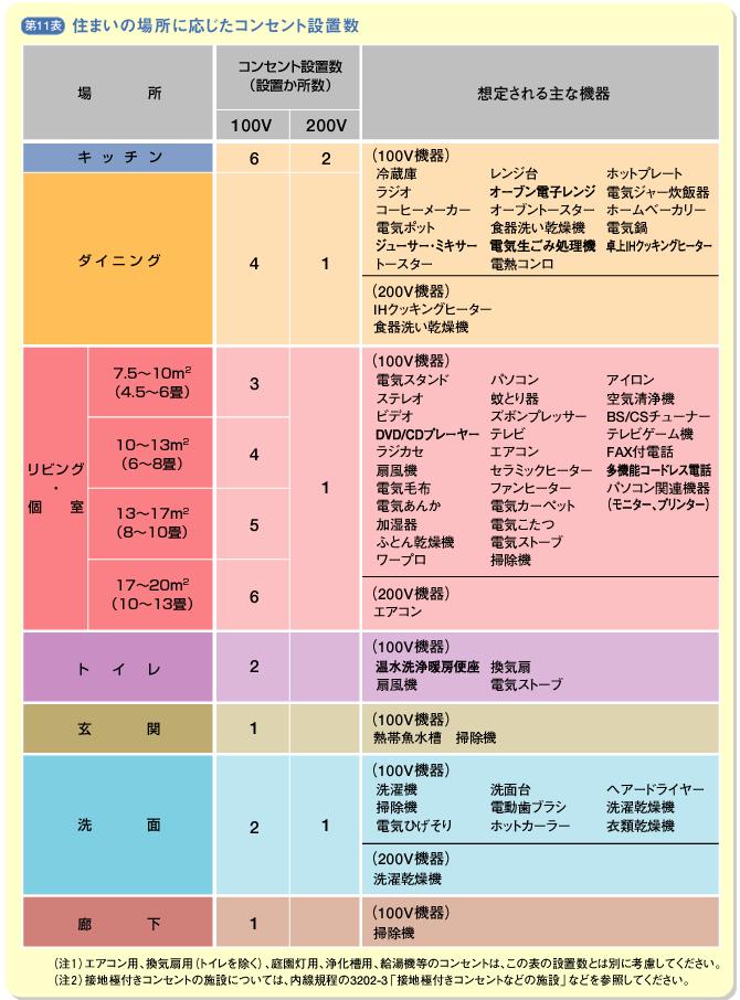 コンセントの設置数 – 公益社団法人 全関東電気工事協会