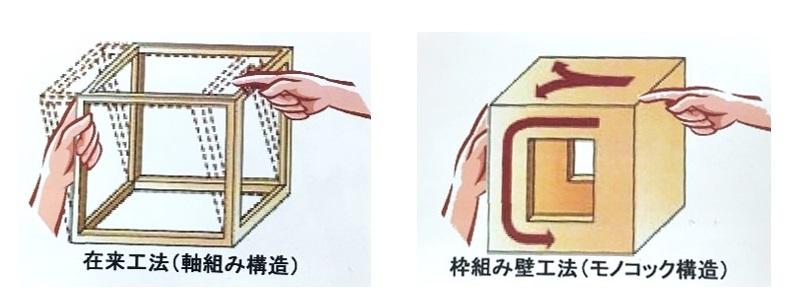 木造軸組工法(在来工法)と木造枠組壁工法(ツーバイフォー工法)