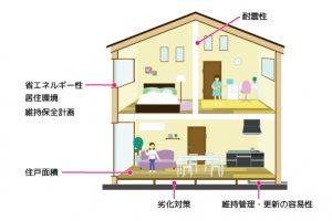 長期優良住宅とは?長期優良住宅の認定基準とメリット・デメリットについて解説の画像