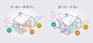 パッシブハウスとは?メリット・デメリットからパッシブ住宅の特徴を理解しようの画像