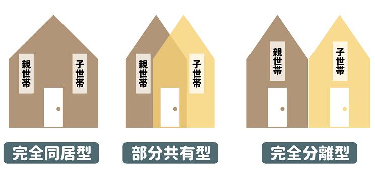 二世帯住宅の3つのパターン「完全共有型」「部分共有型」「完全分離型」