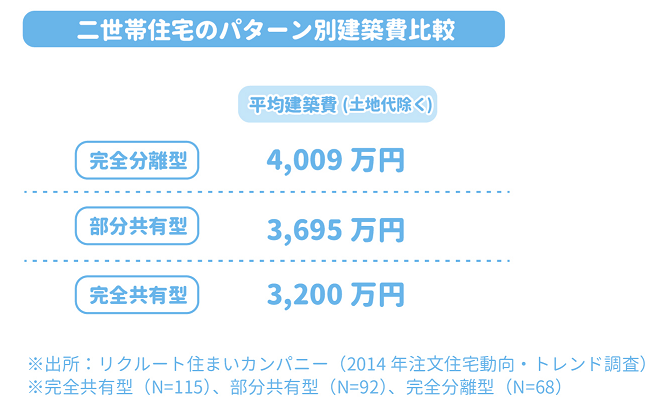 二世帯住宅のパターン別建築費比較