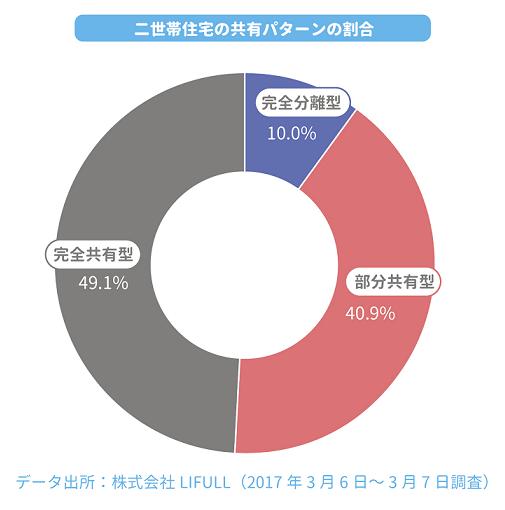 二世帯住宅の共有パターンの割合