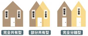 二世帯住宅のパターンについて解説【完全分離・完全共有・部分共有】の画像