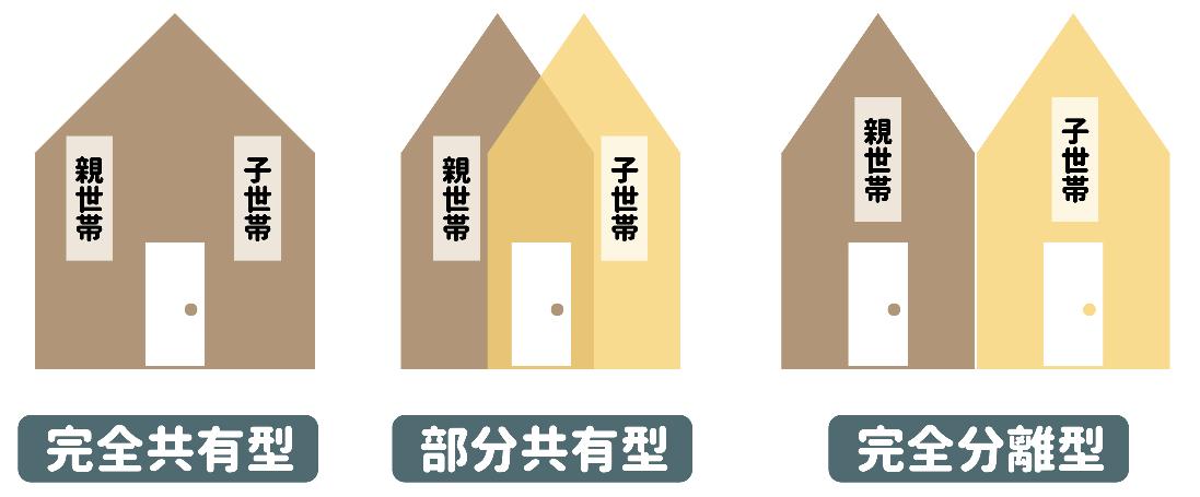 二世帯住宅の種類