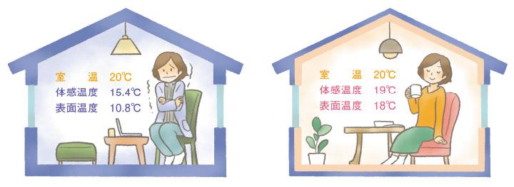 室温と体感温度、表面温度の比較