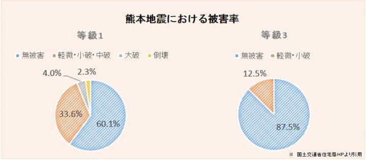 熊本地震における被害率の比較