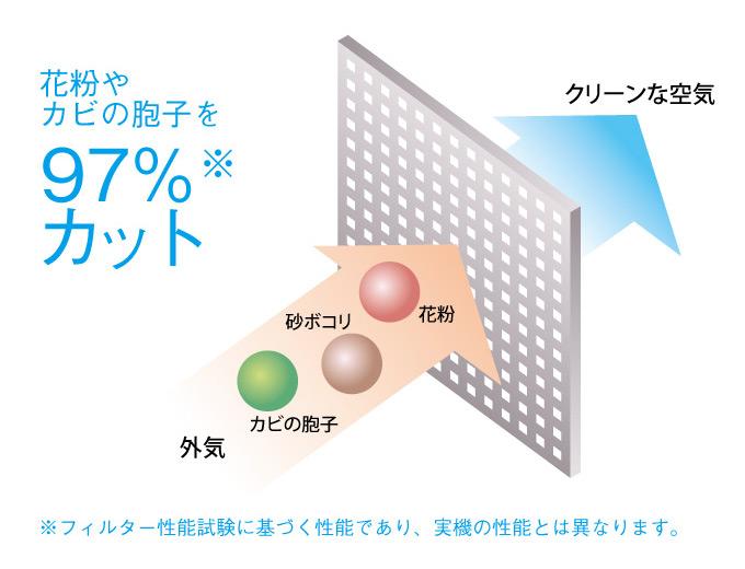 高性能除塵フィルターが花粉や粉塵を97%カット