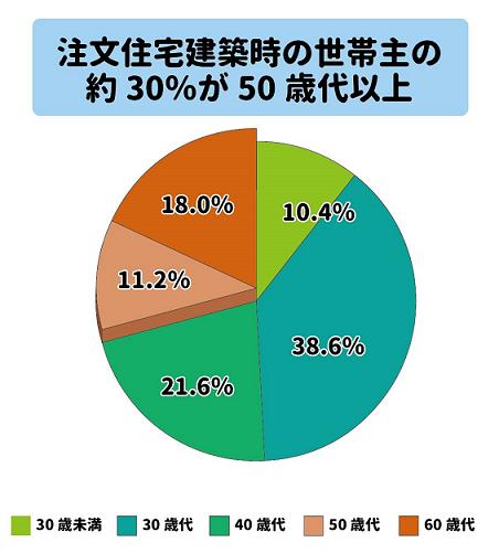 注文住宅建築時の世帯主の約30%が50歳代以上