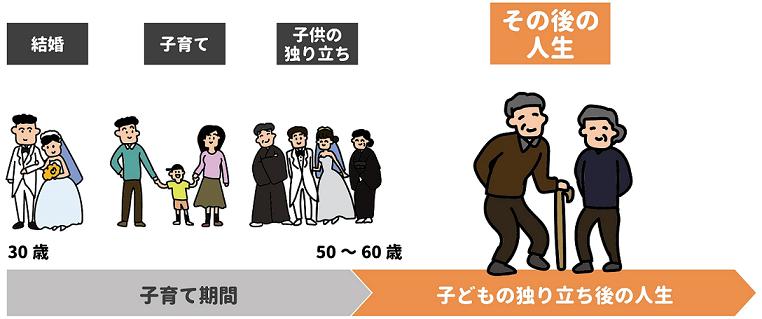 シニア世代の特徴