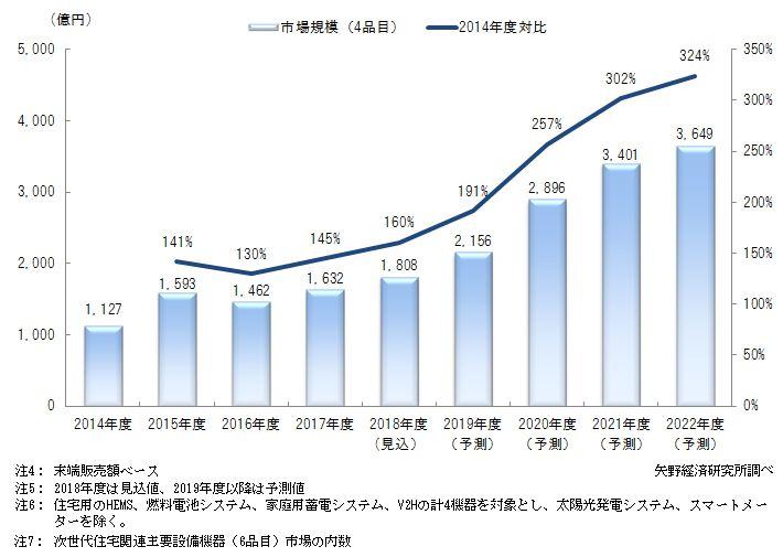 次世代住宅関連主要設備機器市場に関する調査(矢野経済研究所・2019年)