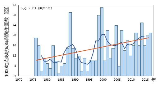 [アメダス]1時間降水量80mm以上の年間発生回数(内閣府ホームページ)