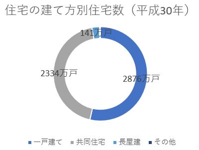 住宅の建て方別住宅数(平成30年)