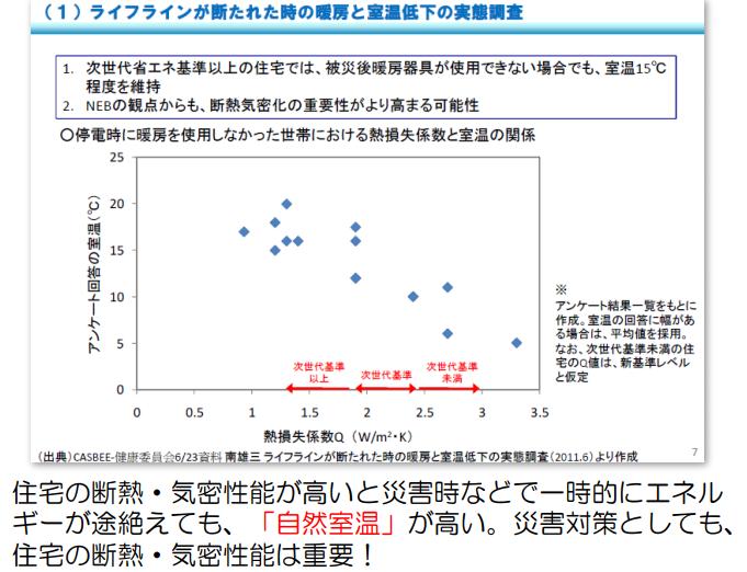 社団法人日本エネルギーパス協会 「良質な住宅ストックの増大に向けて」