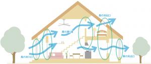高断熱な家は暑い?夏でも快適な高性能住宅を実現するポイント【北洲ハウジング】の画像